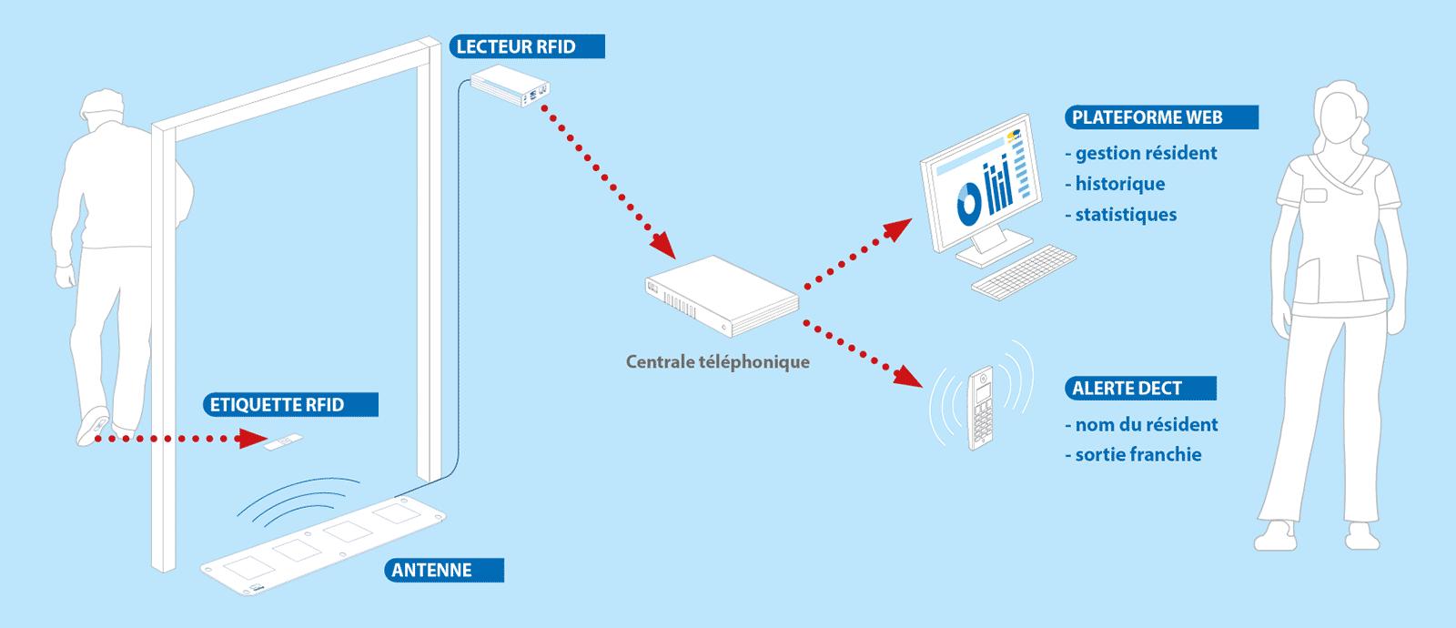 schéma solution anti-errance LiveStep
